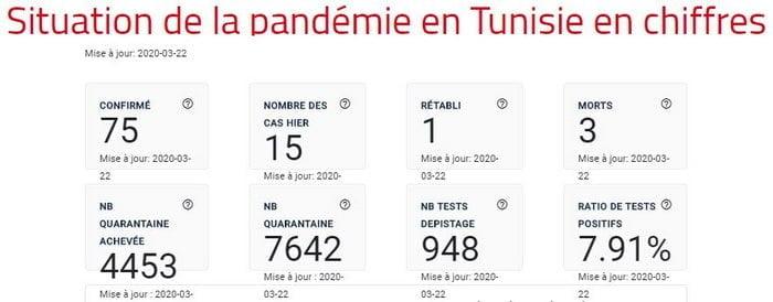 Nombre de cas covid-19 coronavirus  situation en Tunisie au 22 mars 2020